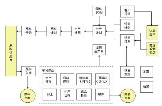 工作服生产工艺流程图